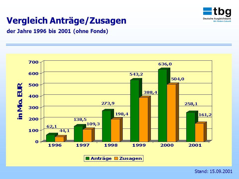 Stand: 15.09.2001 Vergleich Anträge/Zusagen der Jahre 1996 bis 2001 (ohne Fonds)