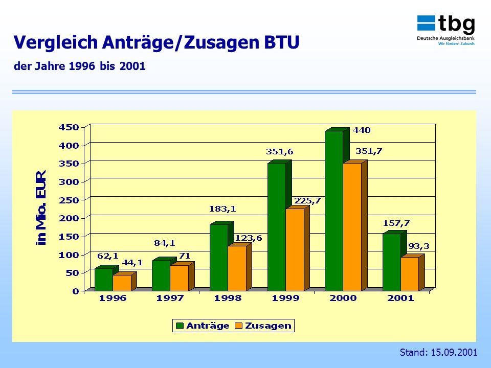 Stand: 15.09.2001 Vergleich Anträge/Zusagen BTU der Jahre 1996 bis 2001