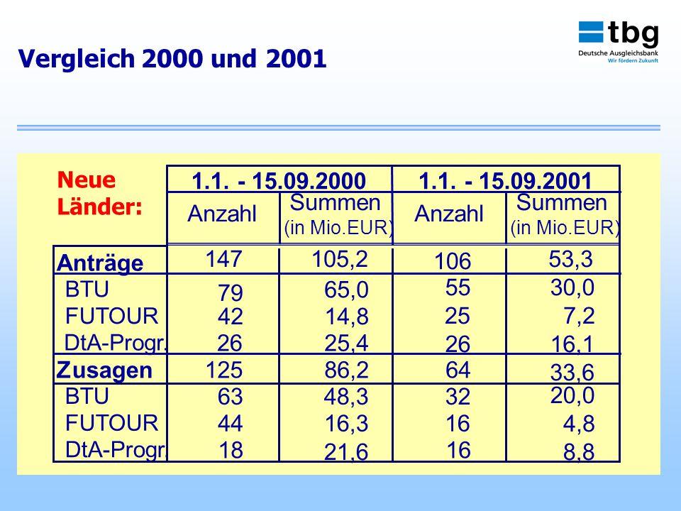 Vergleich 2000 und 2001 1.1. - 15.09.20001.1.