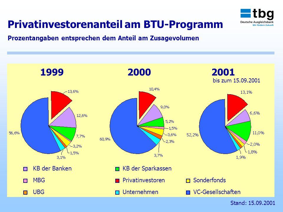 KB der BankenKB der Sparkassen MBGPrivatinvestorenSonderfonds UBGUnternehmenVC-Gesellschaften 199920002001 Privatinvestorenanteil am BTU-Programm Prozentangaben entsprechen dem Anteil am Zusagevolumen Stand: 15.09.2001 bis zum 15.09.2001