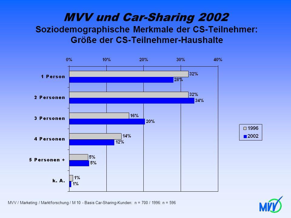 MVV und Car-Sharing 2002 Soziodemographische Merkmale der CS-Teilnehmer: Größe der CS-Teilnehmer-Haushalte MVV / Marketing / Marktforschung / M 10 - B