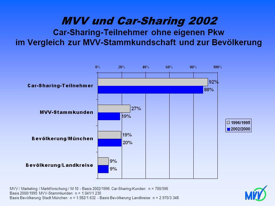 MVV und Car-Sharing 2002 Car-Sharing-Teilnehmer ohne eigenen Pkw im Vergleich zur MVV-Stammkundschaft und zur Bevölkerung MVV / Marketing / Marktforsc