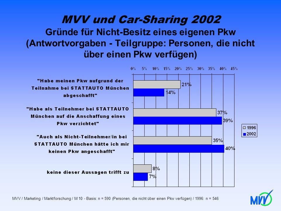 MVV und Car-Sharing 2002 Gründe für Nicht-Besitz eines eigenen Pkw (Antwortvorgaben - Teilgruppe: Personen, die nicht über einen Pkw verfügen) MVV / M