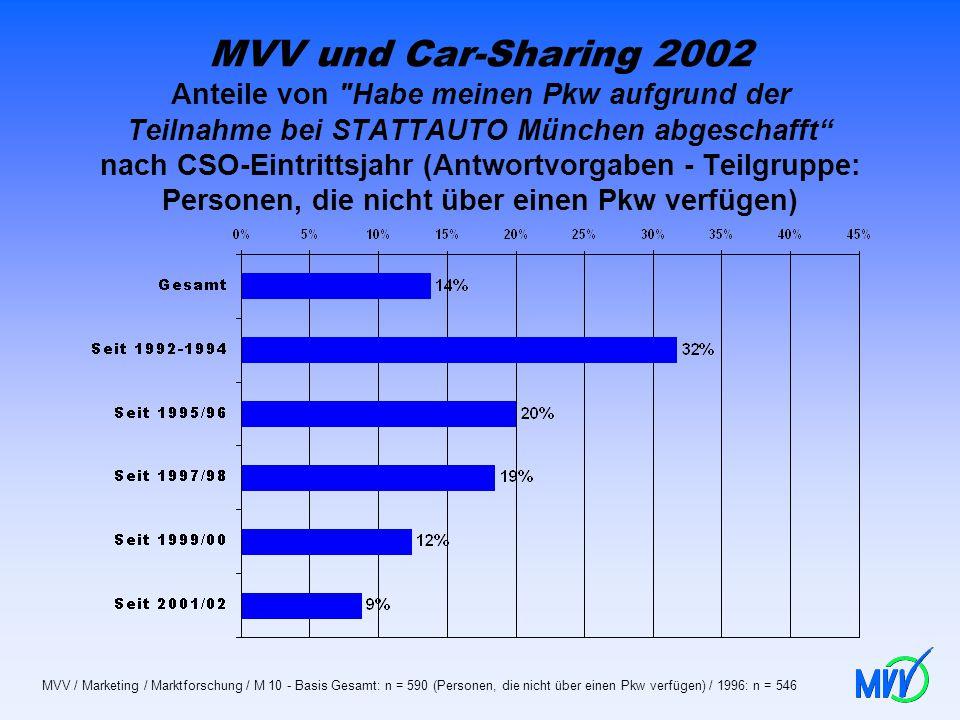 MVV und Car-Sharing 2002 Anteile von