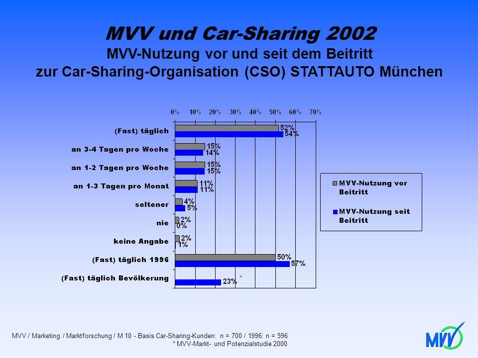 MVV und Car-Sharing 2002 MVV-Nutzung vor und seit dem Beitritt zur Car-Sharing-Organisation (CSO) STATTAUTO München MVV / Marketing / Marktforschung /