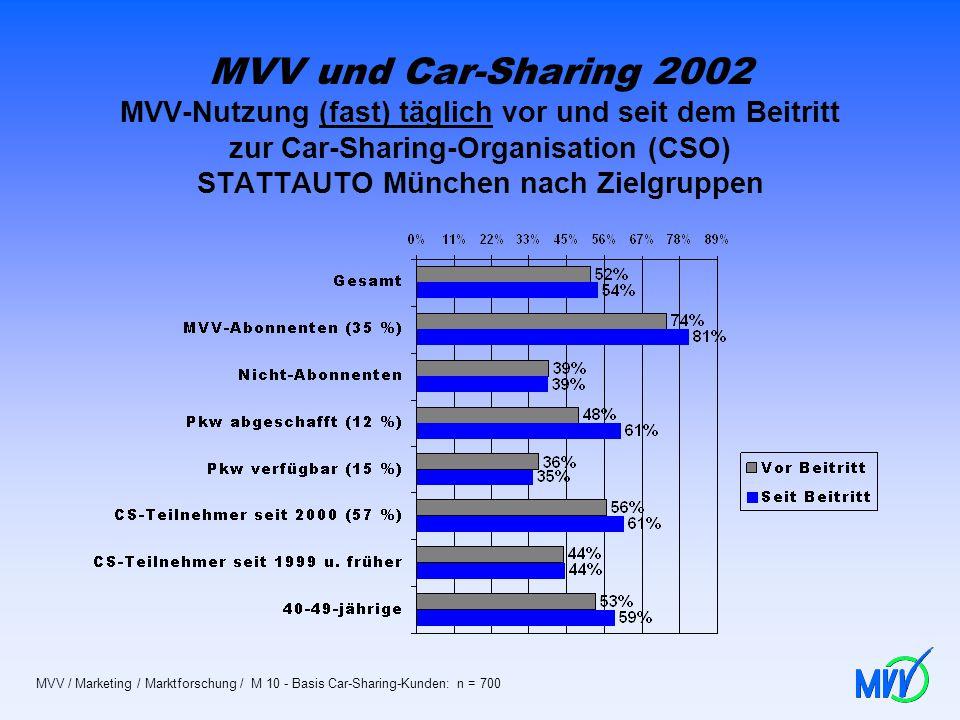 MVV und Car-Sharing 2002 MVV-Nutzung (fast) täglich vor und seit dem Beitritt zur Car-Sharing-Organisation (CSO) STATTAUTO München nach Zielgruppen MV