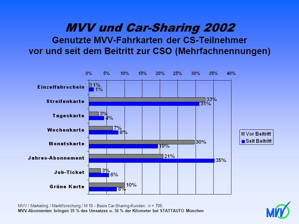 MVV und Car-Sharing 2002 Genutzte MVV-Fahrkarten der CS-Teilnehmer vor und seit dem Beitritt zur CSO (Mehrfachnennungen) MVV / Marketing / Marktforsch