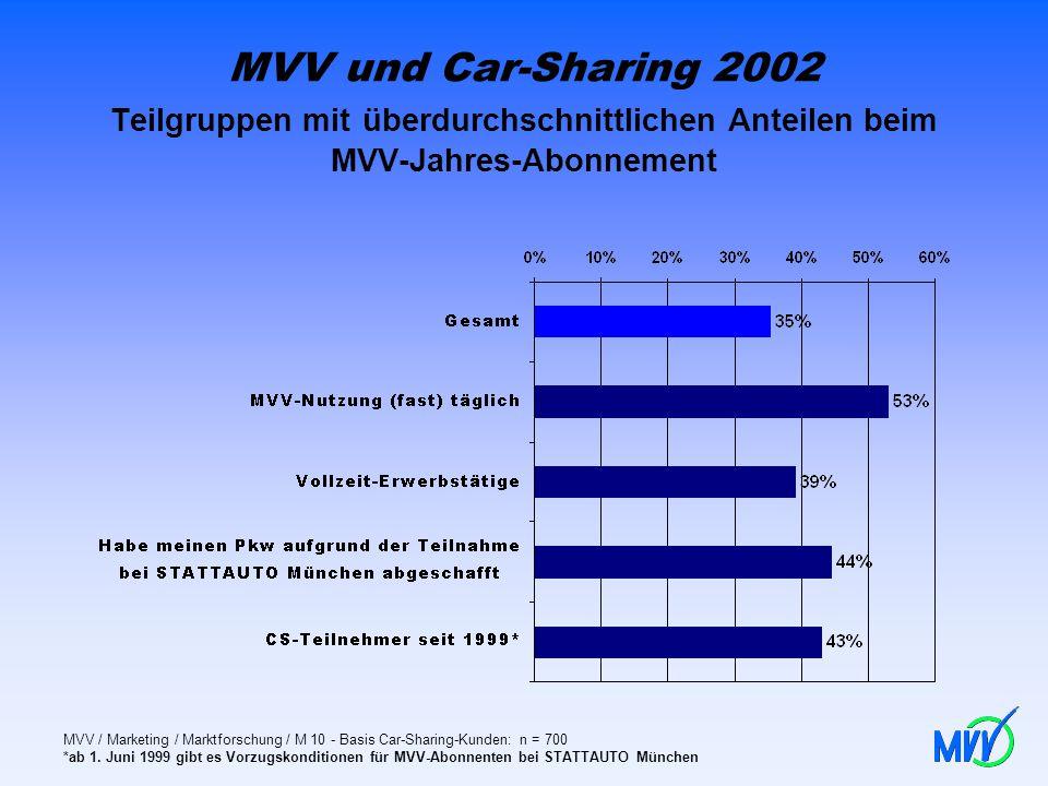 MVV und Car-Sharing 2002 Teilgruppen mit überdurchschnittlichen Anteilen beim MVV-Jahres-Abonnement MVV / Marketing / Marktforschung / M 10 - Basis Ca