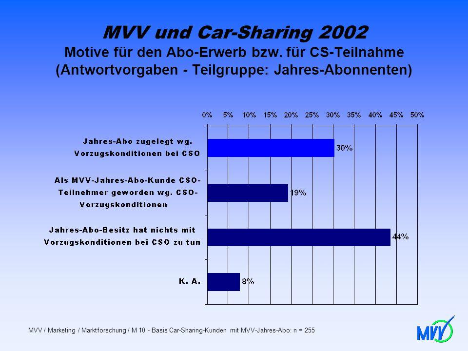 MVV und Car-Sharing 2002 Motive für den Abo-Erwerb bzw. für CS-Teilnahme (Antwortvorgaben - Teilgruppe: Jahres-Abonnenten) MVV / Marketing / Marktfors