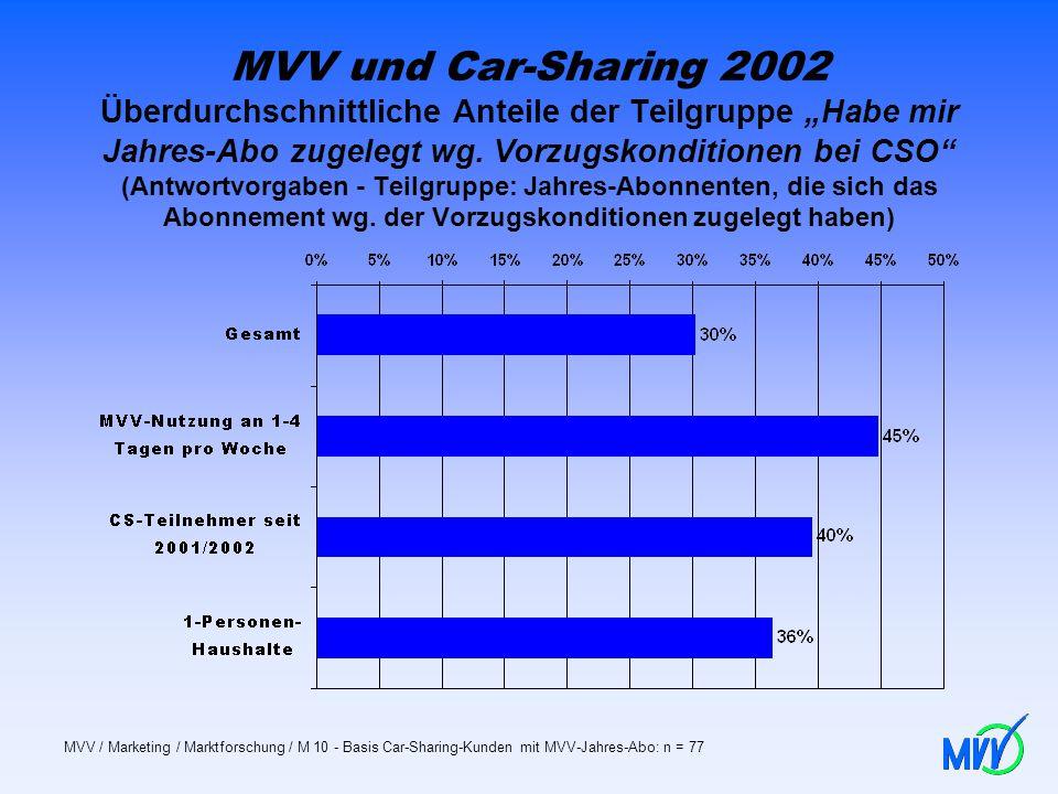 MVV und Car-Sharing 2002 Überdurchschnittliche Anteile der Teilgruppe Habe mir Jahres-Abo zugelegt wg. Vorzugskonditionen bei CSO (Antwortvorgaben - T