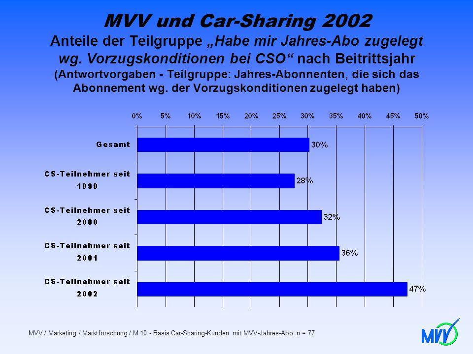 MVV und Car-Sharing 2002 Anteile der Teilgruppe Habe mir Jahres-Abo zugelegt wg. Vorzugskonditionen bei CSO nach Beitrittsjahr (Antwortvorgaben - Teil