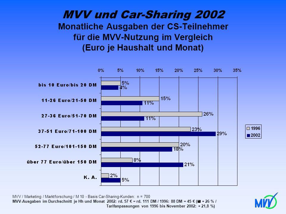 MVV und Car-Sharing 2002 Monatliche Ausgaben der CS-Teilnehmer für die MVV-Nutzung im Vergleich (Euro je Haushalt und Monat) MVV / Marketing / Marktfo