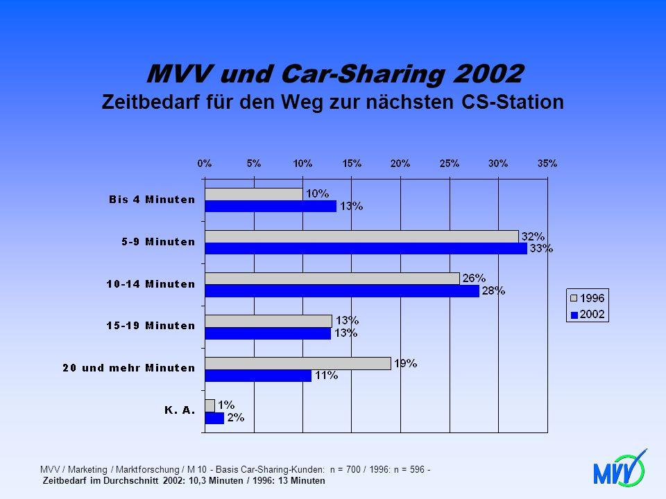MVV und Car-Sharing 2002 Zeitbedarf für den Weg zur nächsten CS-Station MVV / Marketing / Marktforschung / M 10 - Basis Car-Sharing-Kunden: n = 700 /