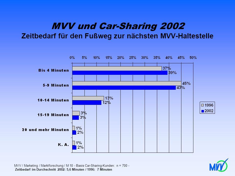 MVV und Car-Sharing 2002 Zeitbedarf für den Fußweg zur nächsten MVV-Haltestelle MVV / Marketing / Marktforschung / M 10 - Basis Car-Sharing-Kunden: n
