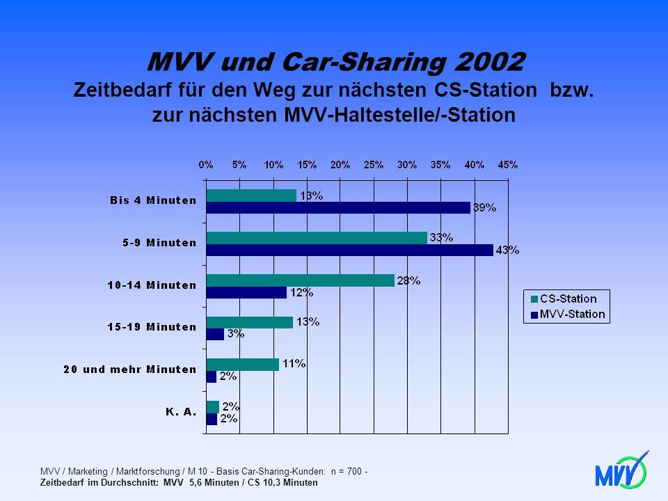 MVV und Car-Sharing 2002 Zeitbedarf für den Weg zur nächsten CS-Station bzw. zur nächsten MVV-Haltestelle/-Station MVV / Marketing / Marktforschung /
