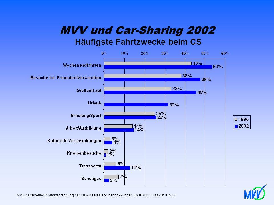 MVV und Car-Sharing 2002 Häufigste Fahrtzwecke beim CS MVV / Marketing / Marktforschung / M 10 - Basis Car-Sharing-Kunden: n = 700 / 1996: n = 596
