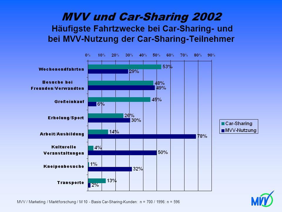 MVV und Car-Sharing 2002 Häufigste Fahrtzwecke bei Car-Sharing- und bei MVV-Nutzung der Car-Sharing-Teilnehmer MVV / Marketing / Marktforschung / M 10