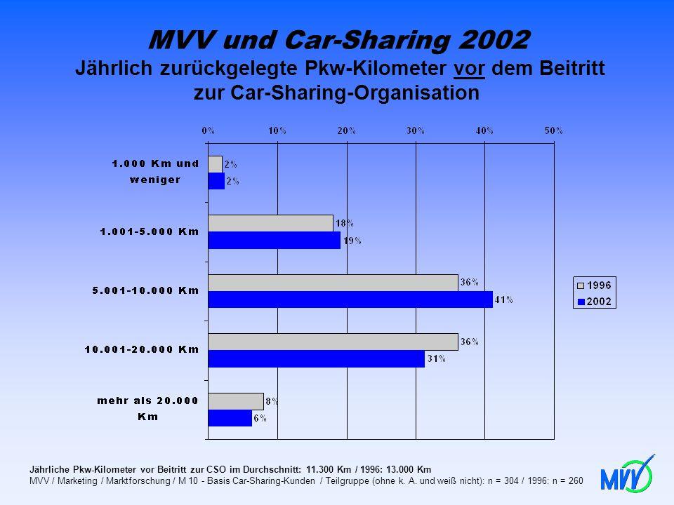 MVV und Car-Sharing 2002 Jährlich zurückgelegte Pkw-Kilometer vor dem Beitritt zur Car-Sharing-Organisation Jährliche Pkw-Kilometer vor Beitritt zur C