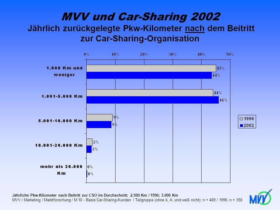MVV und Car-Sharing 2002 Jährlich zurückgelegte Pkw-Kilometer nach dem Beitritt zur Car-Sharing-Organisation Jährliche Pkw-Kilometer nach Beitritt zur