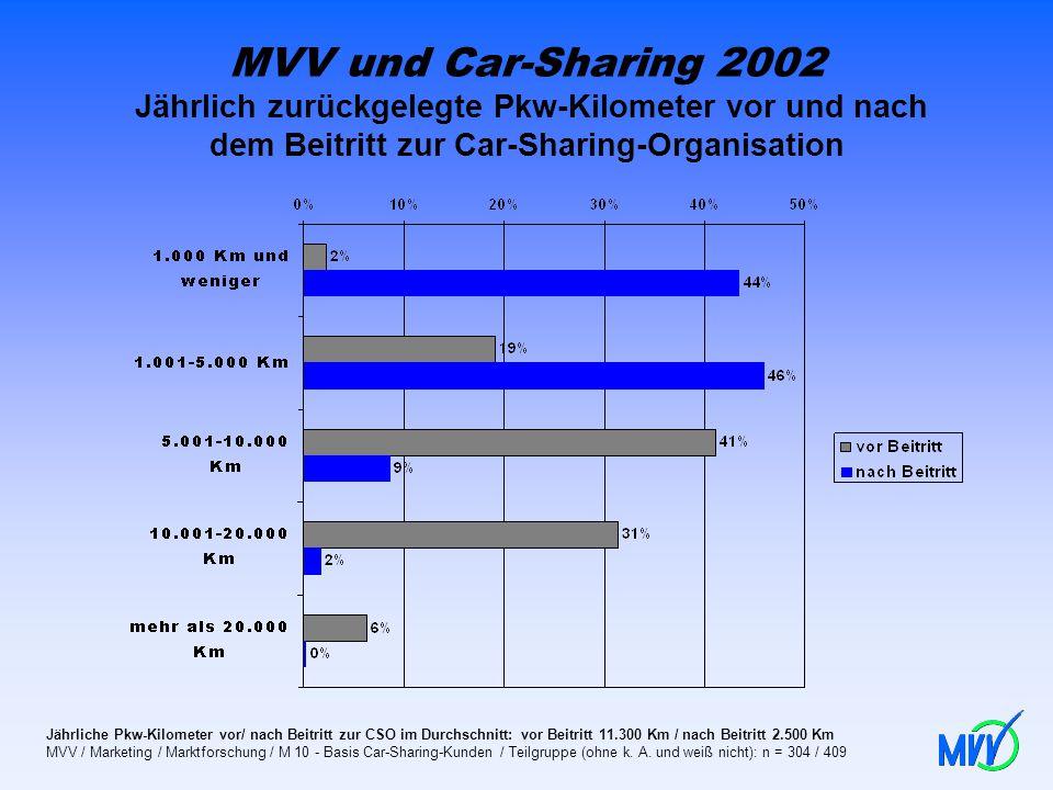 MVV und Car-Sharing 2002 Jährlich zurückgelegte Pkw-Kilometer vor und nach dem Beitritt zur Car-Sharing-Organisation Jährliche Pkw-Kilometer vor/ nach