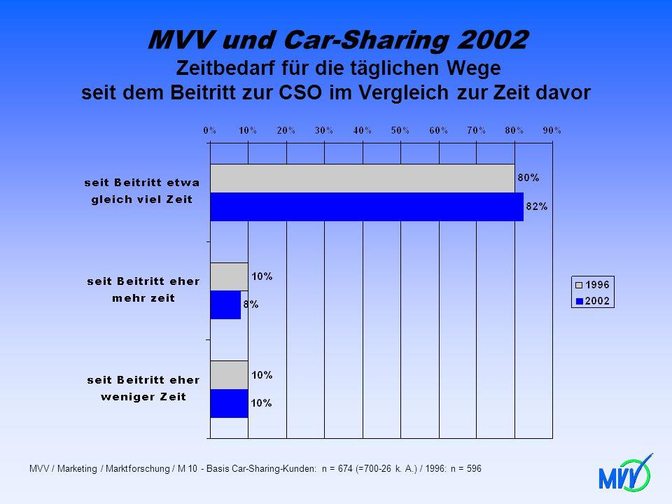 MVV und Car-Sharing 2002 Zeitbedarf für die täglichen Wege seit dem Beitritt zur CSO im Vergleich zur Zeit davor MVV / Marketing / Marktforschung / M