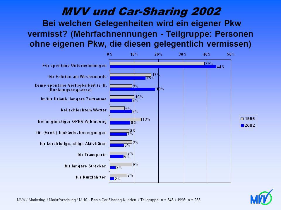MVV und Car-Sharing 2002 Bei welchen Gelegenheiten wird ein eigener Pkw vermisst? (Mehrfachnennungen - Teilgruppe: Personen ohne eigenen Pkw, die dies