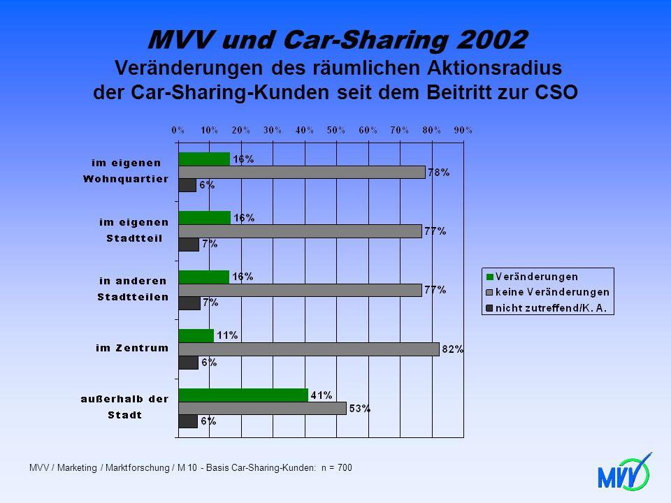 MVV und Car-Sharing 2002 Veränderungen des räumlichen Aktionsradius der Car-Sharing-Kunden seit dem Beitritt zur CSO MVV / Marketing / Marktforschung