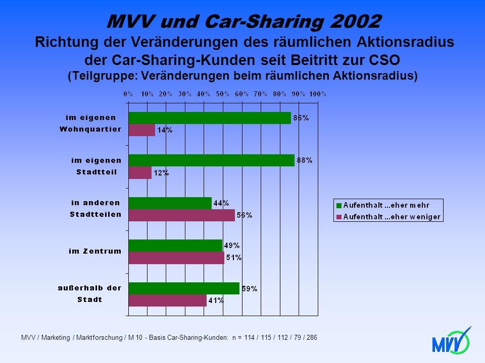 MVV und Car-Sharing 2002 Richtung der Veränderungen des räumlichen Aktionsradius der Car-Sharing-Kunden seit Beitritt zur CSO (Teilgruppe: Veränderung