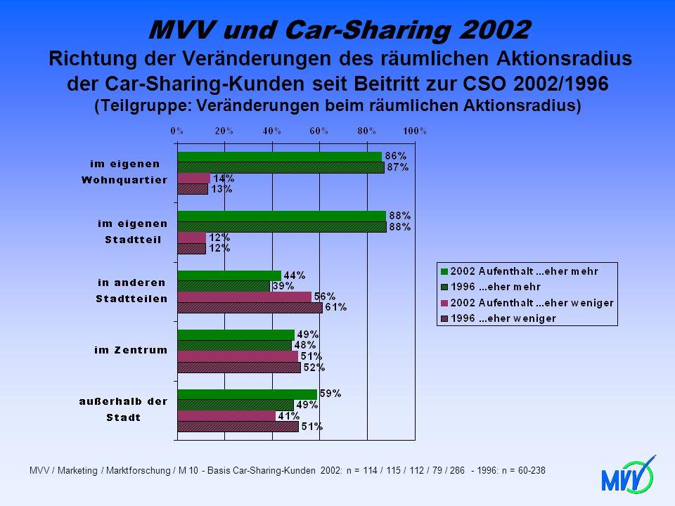 MVV und Car-Sharing 2002 Richtung der Veränderungen des räumlichen Aktionsradius der Car-Sharing-Kunden seit Beitritt zur CSO 2002/1996 (Teilgruppe: V