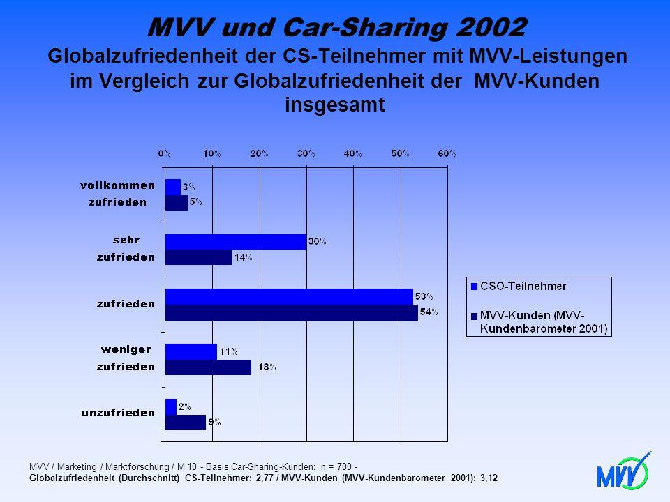 MVV und Car-Sharing 2002 Globalzufriedenheit der CS-Teilnehmer mit MVV-Leistungen im Vergleich zur Globalzufriedenheit der MVV-Kunden insgesamt MVV /