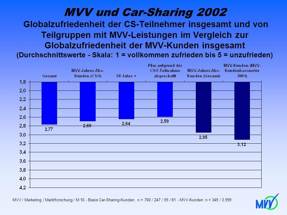 MVV und Car-Sharing 2002 Globalzufriedenheit der CS-Teilnehmer insgesamt und von Teilgruppen mit MVV-Leistungen im Vergleich zur Globalzufriedenheit d
