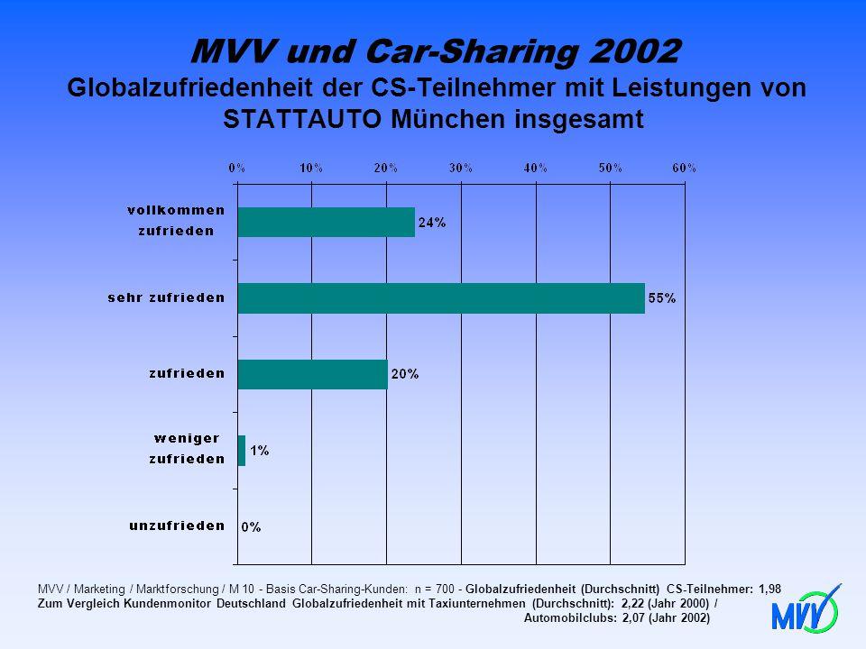 MVV und Car-Sharing 2002 Globalzufriedenheit der CS-Teilnehmer mit Leistungen von STATTAUTO München insgesamt MVV / Marketing / Marktforschung / M 10