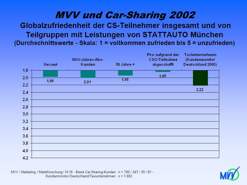 MVV und Car-Sharing 2002 Globalzufriedenheit der CS-Teilnehmer insgesamt und von Teilgruppen mit Leistungen von STATTAUTO München (Durchschnittswerte