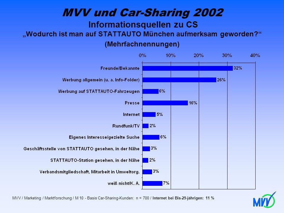 MVV und Car-Sharing 2002 Informationsquellen zu CS Wodurch ist man auf STATTAUTO München aufmerksam geworden? (Mehrfachnennungen) MVV / Marketing / Ma