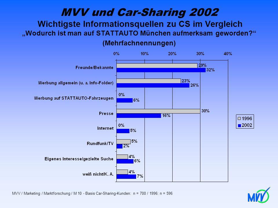 MVV und Car-Sharing 2002 Wichtigste Informationsquellen zu CS im Vergleich Wodurch ist man auf STATTAUTO München aufmerksam geworden? (Mehrfachnennung