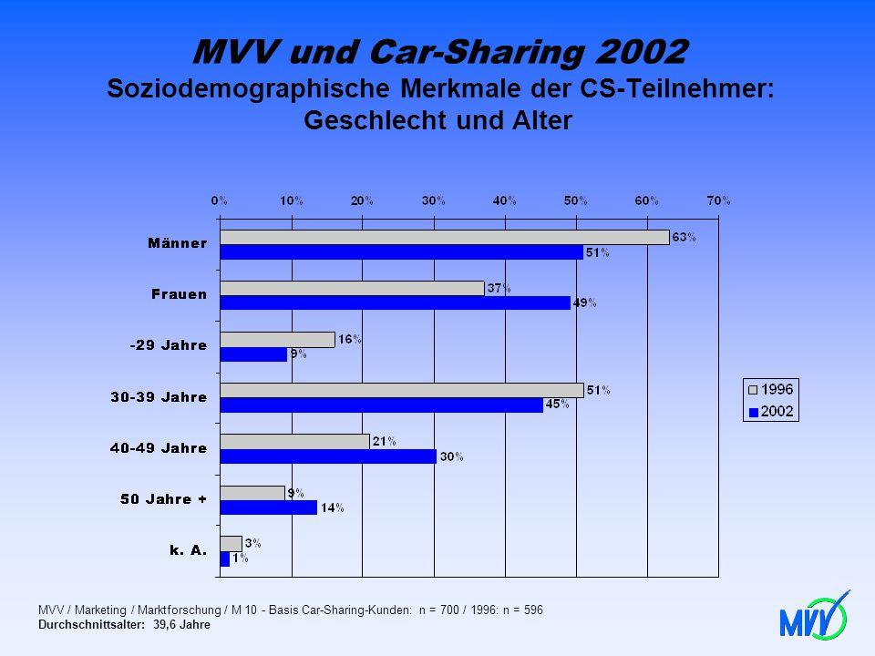 MVV und Car-Sharing 2002 Soziodemographische Merkmale der CS-Teilnehmer: Geschlecht und Alter MVV / Marketing / Marktforschung / M 10 - Basis Car-Shar