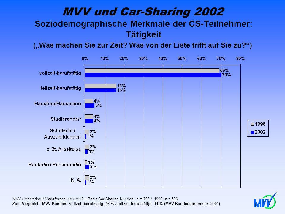 MVV und Car-Sharing 2002 Soziodemographische Merkmale der CS-Teilnehmer: Tätigkeit (Was machen Sie zur Zeit? Was von der Liste trifft auf Sie zu?) MVV