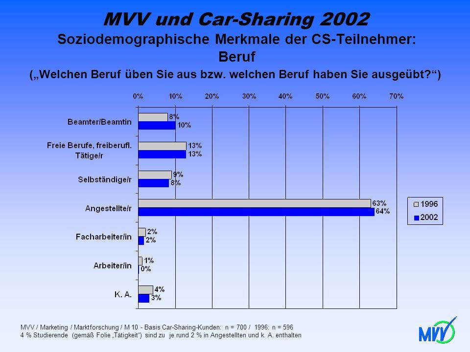 MVV und Car-Sharing 2002 Soziodemographische Merkmale der CS-Teilnehmer: Beruf (Welchen Beruf üben Sie aus bzw. welchen Beruf haben Sie ausgeübt?) MVV