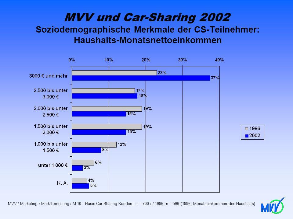 MVV und Car-Sharing 2002 Soziodemographische Merkmale der CS-Teilnehmer: Haushalts-Monatsnettoeinkommen MVV / Marketing / Marktforschung / M 10 - Basi