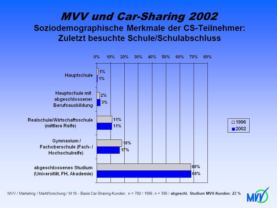MVV und Car-Sharing 2002 Soziodemographische Merkmale der CS-Teilnehmer: Zuletzt besuchte Schule/Schulabschluss MVV / Marketing / Marktforschung / M 1