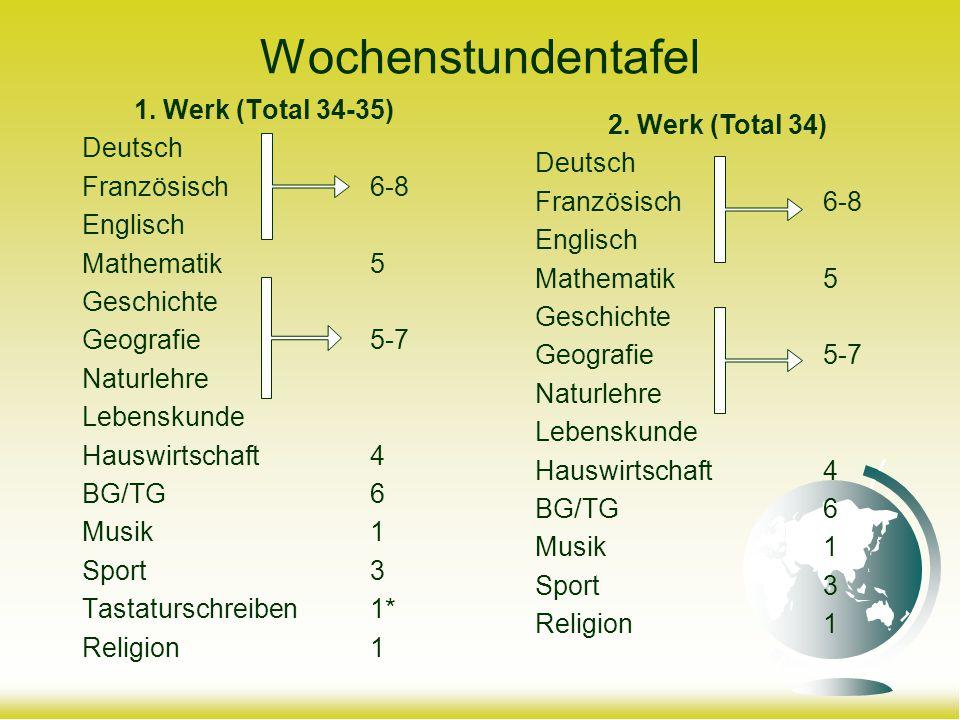 Wochenstundentafel 1. Werk (Total 34-35) Deutsch Französisch 6-8 Englisch Mathematik 5 Geschichte Geografie 5-7 Naturlehre Lebenskunde Hauswirtschaft4