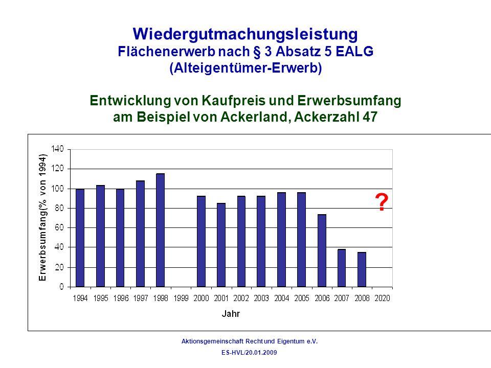 Wiedergutmachungsleistung Flächenerwerb nach § 3 Absatz 5 EALG (Alteigentümer-Erwerb) Entwicklung von Kaufpreis und Erwerbsumfang am Beispiel von Ackerland, Ackerzahl 47 Aktionsgemeinschaft Recht und Eigentum e.V.