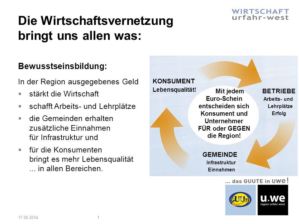 Die Wirtschaftsvernetzung bringt uns allen was: 17.06.20141 Mit jedem Euro-Schein entscheiden sich Konsument und Unternehmer FÜR oder GEGEN die Region.