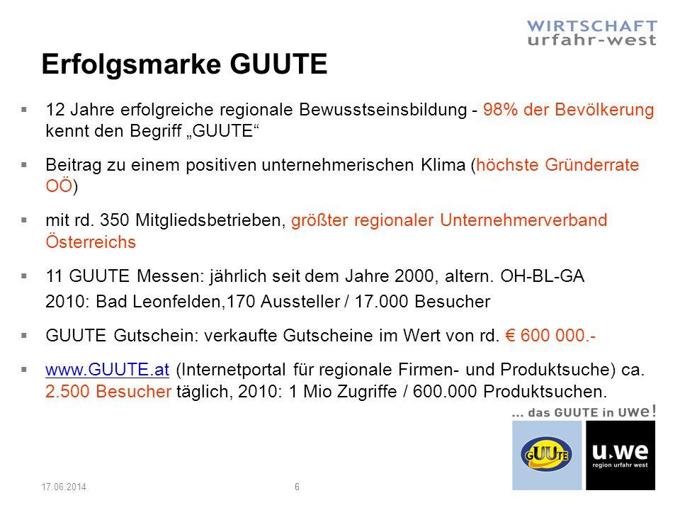 Erfolgsmarke GUUTE 17.06.201466 12 Jahre erfolgreiche regionale Bewusstseinsbildung - 98% der Bevölkerung kennt den Begriff GUUTE Beitrag zu einem positiven unternehmerischen Klima (höchste Gründerrate OÖ) mit rd.