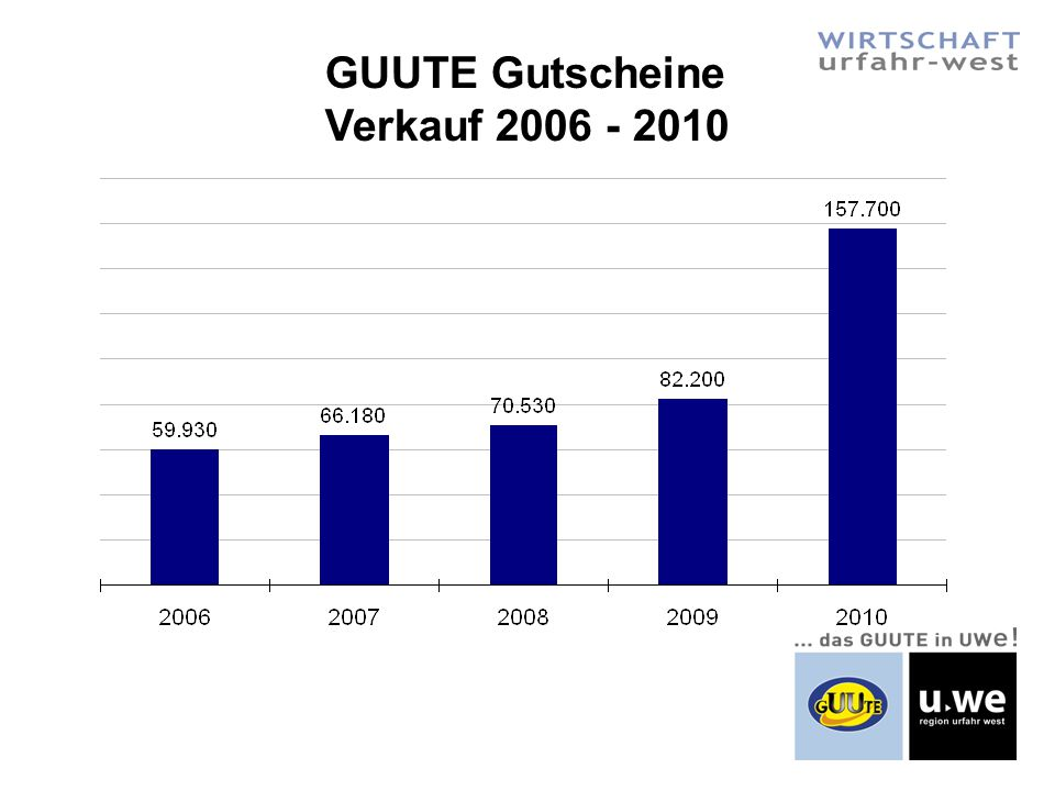GUUTE Card accum. – Punkte 2010: 4.890.000 = 48.900.-