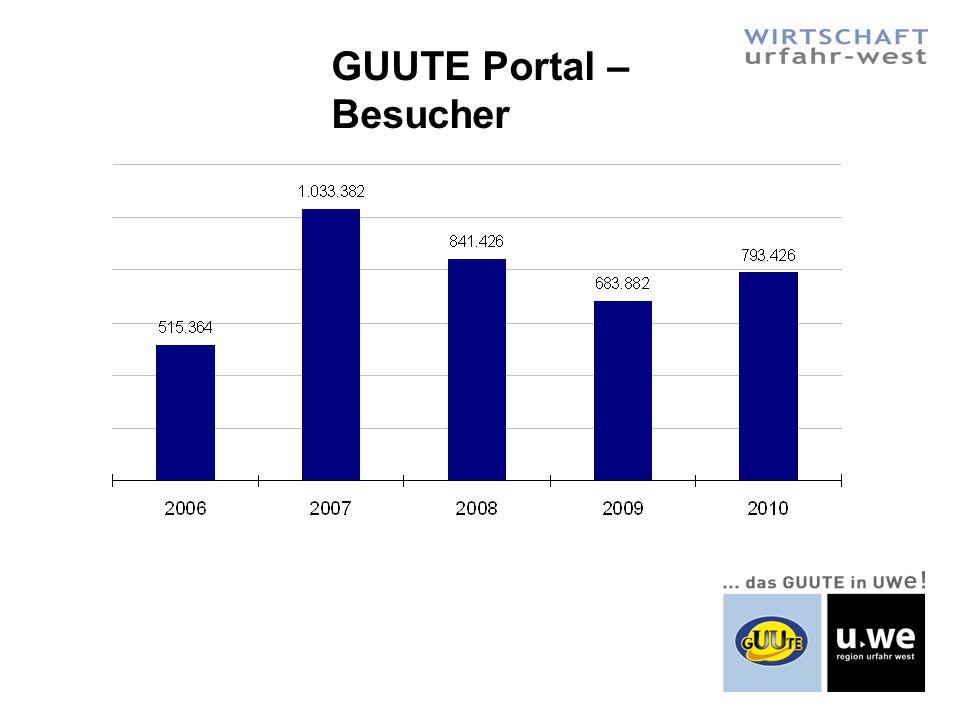 GUUTE Portal – Besucher
