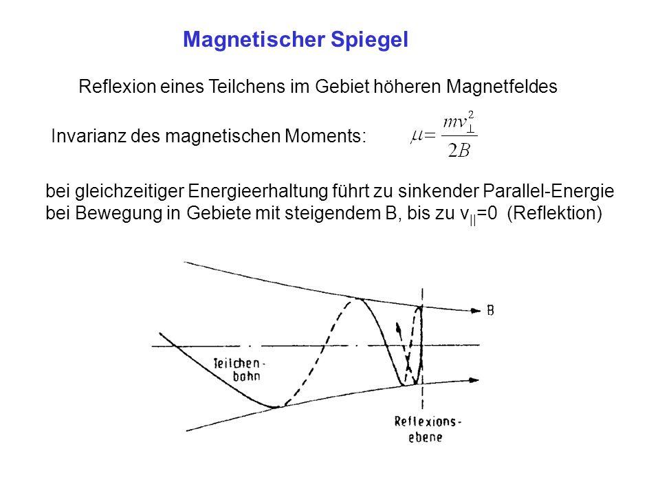 Magnetischer Spiegel Reflexion eines Teilchens im Gebiet höheren Magnetfeldes Invarianz des magnetischen Moments: bei gleichzeitiger Energieerhaltung