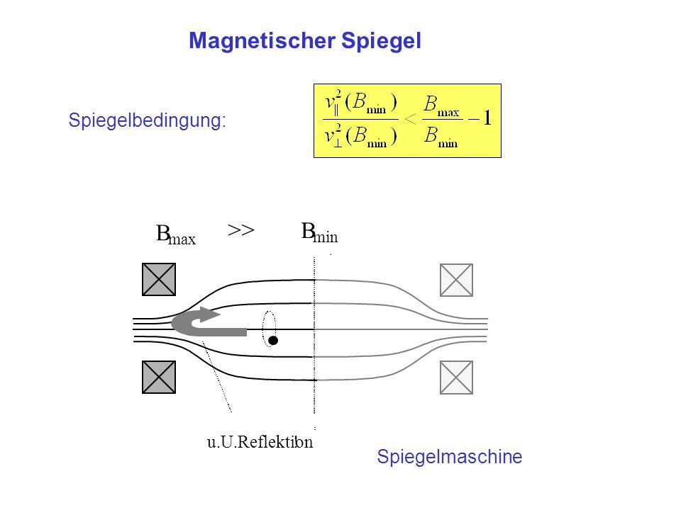 Spiegelbedingung: Magnetischer Spiegel B max B min >> u.U. Reflektion! Spiegelmaschine