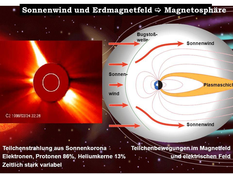 Sonnenwind und Erdmagnetfeld Magnetosphäre Teilchenstrahlung aus Sonnenkorona Elektronen, Protonen 86%, Heliumkerne 13% Zeitlich stark variabel Teilch