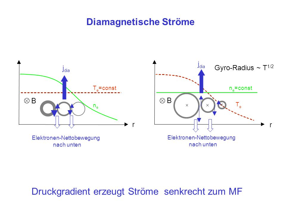 Diamagnetische Ströme B Elektronen-Nettobewegung nach unten T e =const n e r j dia Druckgradient erzeugt Ströme senkrecht zum MF B Elektronen-Nettobew